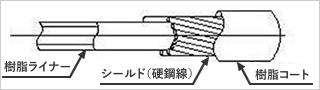 シールドアウターケーシングの構造図