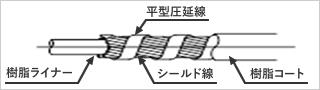 テーピングアウターケーシングの構造図