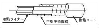 スプリングアウターケーシングの構造図